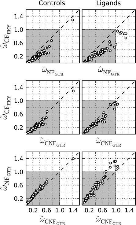 Evidence the CF model is prone to underestimating positive natural selection in Plasmodium. Plotted are  from the models indicated by subscript on the x and y axes. The gray region corresponds to the realm of ω values representing neutral or purifying natural selection. Values of ω outside this zone indicate positive natural selection. The left and right plot columns are from Plasmodium control and ligand loci, respectively. Dashed diagonal lines correspond to a slope of 1.