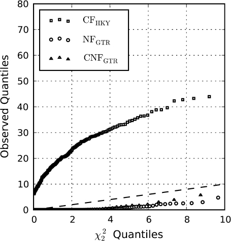 Incorrect Type 1 error rates for CF and NF in testing the  hypothesis of one class of sites against the alternate of two site classes. The sequences were the same as those from figure 1B with GC% ≈ 50—simulated under CNFGTR(ω = 1). The dashed diagonal line is the expected quantile relationship for χ22.