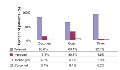Course of severity of fever, dyspnea, and cough from first to last visit.