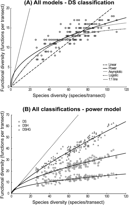 Relationship between species diversity (number of species/transect) and functional diversity (number of functions/transect).A: Linear, power, asymptotic and logistic regressions are shown for the DS classification scheme. B: only the best model (power, see Table 2) is shown for each of the three classification schemes. Dotted line indicates 1∶1 line for both plots. DS: diet×size; DSH: diet×size×home range; DSHG: diet×size×home range×gregariousness.