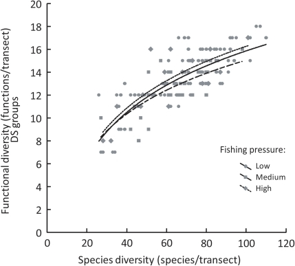 Relationship between species diversity and functional diversity for different levels of fishing pressure.Functional diversity (number of functions/transect, DS functional classification scheme) as a function of species diversity (number of species/transect) for each of the three categories of fishing pressure (derived from [33]). DS: diet×size.