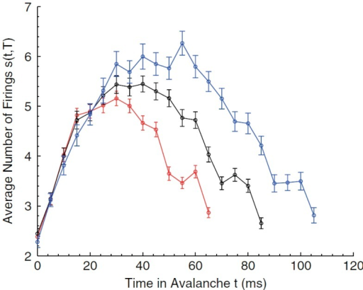 Average avalanche shapes for avalanches of three distinct durations (Friedman et al., 2012).