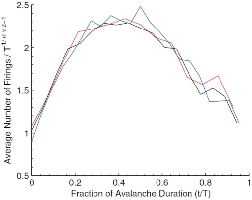 Rescaled avalanche shapes from Figure 8 (Friedman et al., 2012).