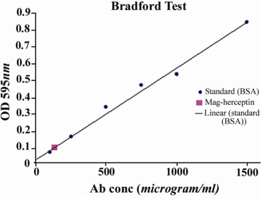 bradford assay research paper Determination of protein using microdrop assay  and motivation help me in all my research and paper work  bradford assay:.