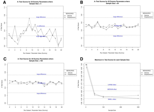 Use of spartan to mitigate aleatory uncertainty in stochastic simulations.Spartan's consistency analysis technique that can determine the number of runs required to generate a representative result from a stochastic simulation. A, B, C: A-Test scores for sample sizes of 5, 50, and 300 runs respectively. D. Maximum A Test score for each simulation response over 20 result sets for all sample sizes analysed. Scores below 0.5 are assigned corresponding values above 0.5 as direction of effect is not important. The effect magnitude thresholds are indicated.