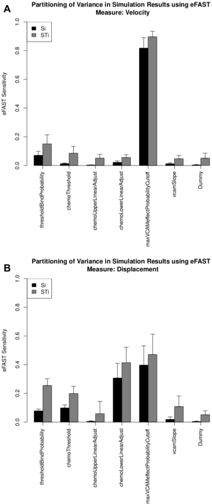 Use of eFAST method within spartan to partition variance in simulation results between parameters.Si (black): the fraction of output variance that can be explained by the value assigned to that parameter; STi (grey): the variance caused by higher-order non-linear effects between that parameter and the others explored. Error bars are standard error over three resample curves. A: Velocity response. B: Displacement response.
