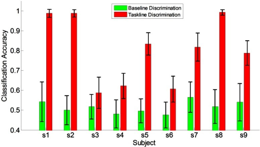 Comparison of baseline discrimination and taskline discrimination in sensation session.Baseline indicated the time from the 1st second to the 3rd second from the start of the trial(2 to 0 second before stimulus of the cue), Taskline indicated the time interval from the 4th second to the 7th second from the start of the trial(1 to 4 second post stimulus of the cue).