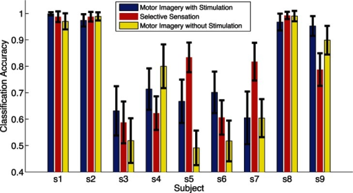 Comparision of discrimination accuracy of left and right among motor imagery with and without presence of stimulation, and selective sensation.The blue bars indicated the discrimination accuracy of left and right hand motor imagery with presence of stimulation in session one. The red bars indicated the discrimination accuracy of left and right selective sensation in session two. The yellow bars indicated the discrimination accuracy of left and right hand motor imagery without presence of stimulation in session three.
