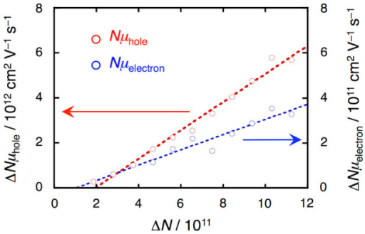Correlation between charge carrier number ΔN and pseudo electrical conductivity ΔNμ.Red and blue circles indicate holes and electrons, respectively. The slopes of the fitted curves correspond to the value of the mobility μ.