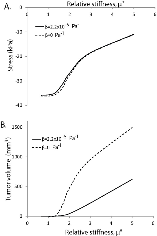 Effect of relative stiffness of the tumor compared to the host tissue on solid stress and tumor growth.Dependence of A) the state of stress and B) tumor volume on the relative stiffness of the tumor compared to the normal tissue, µ*. Relative stiffness is the ratio of the tumor shear modulus to that of the host. Results correspond to day 5 of the simulations. Tumor solid stress increases with stiffening of the surrounding host tissue and reaches a plateau when the stiffness of the tumor becomes the same as or lower than the stiffness of the host (panel A). The tumor has to reach a critical stiffness compared with that of the normal tissue to be able to displace the tissue and grow (panel B).