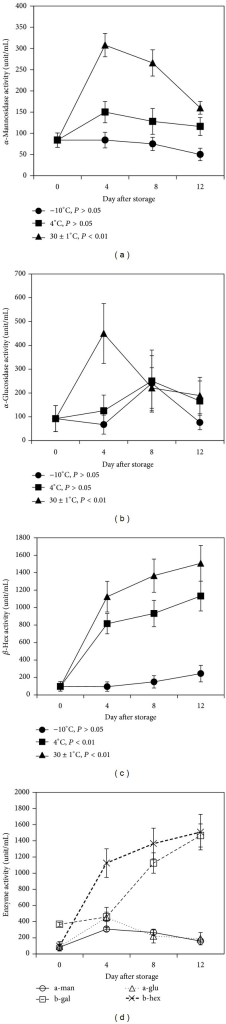 Changes in activity of different enzymes during ripening of mango fruits stored at −10, 4, and 30 ± 1°C for 12 days. (a) α-Mannosidase; (b) α-glucosidase; (c) β-hexosaminidase; (d) comparison of the activities of four glycosidases (α-mannosidase, β-galactosidase, β-hexosaminidase, and α-glucosidase) stored at 30 ± 1°C for 12 days. Each value represents the mean of three replicates and error bars represent standard deviation (SD).