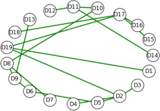 The minimum spanning tree with mutations in D3 only. The spanning tree is the same as in Figure 4 (no mutations), demonstrating that mutations in D3 do not change the minimum spanning tree. Additional filtering can be applied to other features to identify the differential localization of separate biophysical effects. Comparing these results to Figure 4 for the wild-type suggests that D3 is not involved in the changes to the hydropathy spanning features.