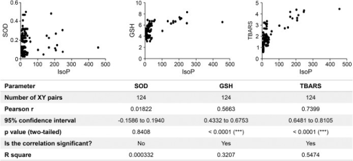Correlation of CSF 8-iso-PGF2α levels with other indicators of oxidative stressCorrelations of 8-iso-prostaglandin F2α (8-iso-PGF2α) values with the corresponding values for superoxide dismutase (SOD), oxidized glutathione (GSH), and thiobarbituric acid reactive substances (TBARS) in the CSF samples of patients with multiple sclerosis are shown as a scatter plot. The corresponding values are given at the bottom.