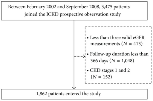 Derivation of patient cohort from all patients registered between February 2002 and September 2007; 1,862 patients were included in the analysis cohort.