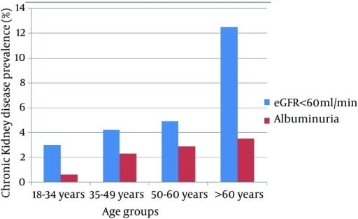 Prevalence of Chronic Kidney Disease According to Age Groups