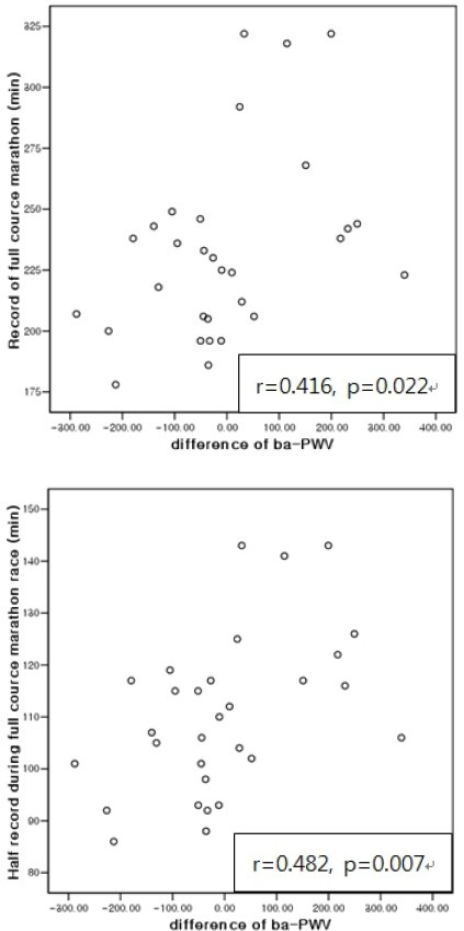 Correlation between course record and difference in ba-PWV. n = 30