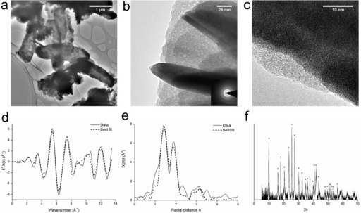 Uranium-phosphate biomineralisation experiment: TEM images (a, b, c), k3 weighted EXAFS data (d), non-phase shift corrected Fourier transform of EXAFS data (e) and XRD spectra (f).Dashed lines in XAS spectra represent the best fit of the data. * are peaks from uranyl phosphates (S6 Fig shows the peak pattern). Experiments were conducted in an anaerobic freshwater minimal medium with glycerol phosphate as the electron donor and both fumarate and U(VI) as electron acceptors. Results confirmed the precipitate to be a uranyl phosphate biomineral of the autunite group.