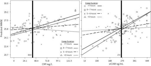 Interaction between CRP (left panel, mg/L) and sICAM (right panel, ng/mL) and sleep duration. CRP, sICAM, and MMSE variables were transformed using the Blom transformation prior to analyses. All variables were transformed back to their original metric prior to graphing. Values to the left of the vertical bold lines fall within the regions of significance.