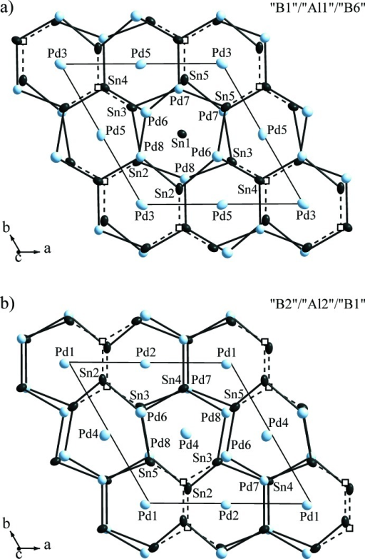 Sections of the crystal structure of Pd6.69Sn4.31, with a) layers 'B1'–'Al1'–'B6' and b) layers 'B2'–'Al2'–'B1'. The voids are drawn as empty squares and are connected to the neighbouring Sn atoms by dashed lines. Shown are the surroundings of the 'B' layer atoms with zero (Sn1), one (Pd4) and two voids (Pd1, Pd2, Pd3, Pd5). Anisotropic displacement ellipsoids are drawn at the 90% probability level.