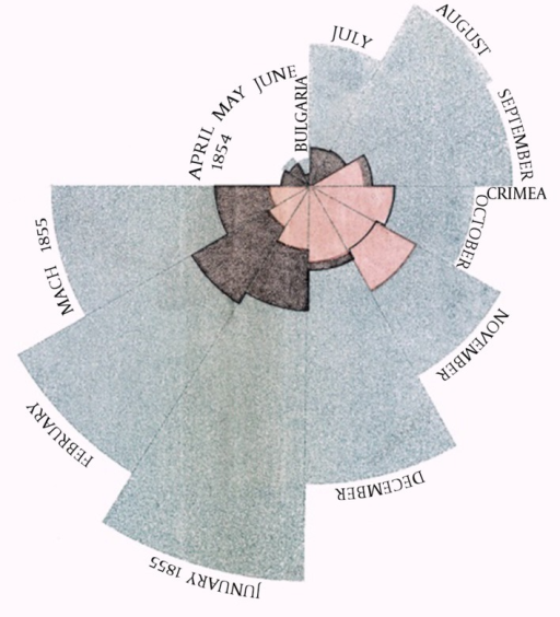 A Polar Area Diagram Invented By Florence Nightingale Open I