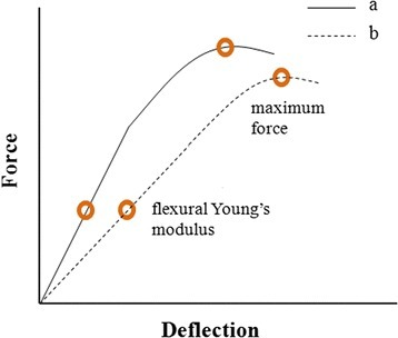 Typical force-deflection curves of an elastic material. The flexural Young's modulus and maximum force value are indicated as brown circles. The flexural Young's modulus is calculated as the slope of the linear portion of the curve by taking into account the dimensions of the wire. The maximum force is the maximum amount of force a material can withstand before it starts to fail. Curve a represents a stiffer material than curve b