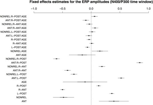 Visualisation of fixed effects estimates for the best-fitting model of ERP amplitudes in the N400/P300 time window. See Figure 1 for a guide to interpreting the figure.