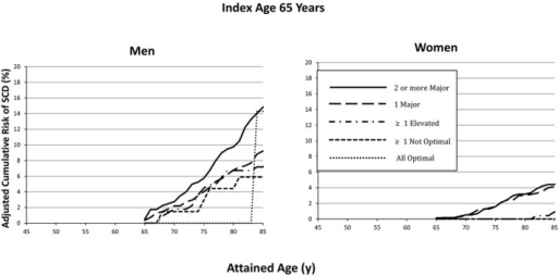 Lifetime risk for SCD at index age 65 years, stratified by aggregate risk factor burden and sex. Lifetime risk of men and women with ≥2 major risk factors at index age 65 does not statistically differ from those with all optimal risk factor burden. SCD indicates sudden cardiac death.