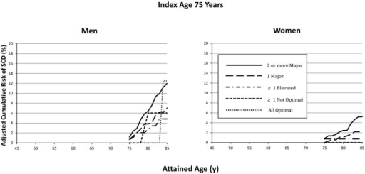 Lifetime risk for SCD at index age 75 years, stratified by aggregate risk factor burden and sex. Lifetime risk of men and women with ≥2 major risk factors at index age 75 does not statistically differ from those with all optimal risk factor burden. SCD indicates sudden cardiac death.