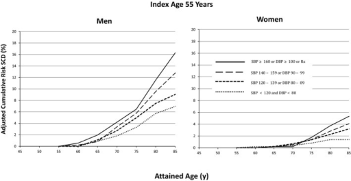 Lifetime risk for SCD at index age 55 years, stratified by blood pressure and sex. Lifetime risk of men and women with SBP <120 and DBP <80 at index age 55 significantly differs from those with SBP >160 or DBP ≥100 or on hypertension treatment. DBP indicates diastolic blood pressure; Rx, medical prescription; SBP, systolic blood pressure; SCD, sudden cardiac death.