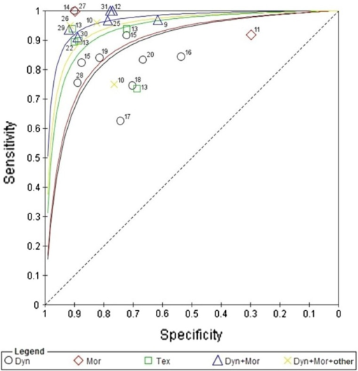 Sensitivity and specificity plotted in receiver operating characteristic space for individual studies; sROC curves are plotted from data points for each feature