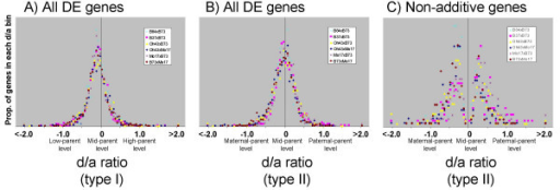 Distribution of d/a values for Affymetrix differentially expressed genes. Distributions of d/a ratios for differentially expressed genes based on Affymetrix microarray data. (A) d/a type I values indicate the hybrid expression levels relative to the low-parent and high-parent levels. The distributions are very similar for the six different hybrids. Hybrid expression patterns center approximately around the mid-parent level with very flat distributions outside of the parental range. (B) d/a type II values indicate the hybrid expression levels relative to the maternal-parent and paternal-parent levels. Again, all six hybrids exhibit similar distributions peaking around mid-parent levels, indicating no maternal or paternal expression biases. (C) The distributions of d/a type II values for the subset of differentially expressed genes that exhibited non-additive hybrid expression profiles. The distributions indicate that the non-additive patterns for most genes are still within the parental range, and are oftentimes observed near the mid-parent (additive) values.