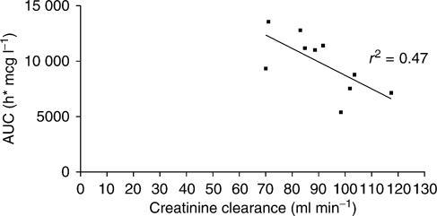 AUC ultrafiltrable platinum vs calculated creatinine clearance at 120 mg m−2.