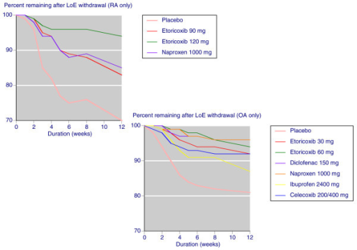 Lack of efficacy discontinuation: placebo, etoricoxib, and individual NSAIDs. Shown are the percentages of patients remaining after lack of efficacy (LoE) discontinuation in studies conducted over 4 to 12 weeks with placebo, etoricoxib, and individual nonsteroidal anti-inflammatory drugs (NSAIDs). OA, osteoarthritis; RA, rheumatoid arthritis.