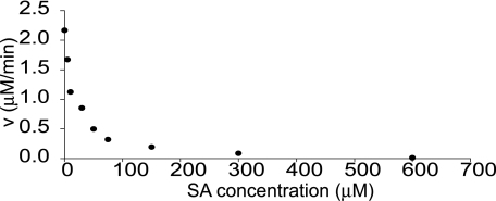 Inhibition of PBS3 activity by SA. SA inhibits the formation of pABA-Glu catalyzed by PBS3. The reaction velocities were determined by monitoring the formation of pABA-Glu by HPLC of PBS3 reactions with 150 μm pABA and 10 mm Glu. Independent experiments yielded similar results.