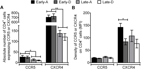 Coreceptor abundance stratified by HIV disease stage and clade.The mean absolute number of CD4+/CCR5+ and CD4+/CXCR4+ T-cells (A) and mean density of CCR5 and CXCR4 on CD4+ cells (B) are shown, with error bars representing standard error of the means. Results are shown for samples from participants at early (black and heavy shading bars) or late (light shading and white bars) stages of infection and for participants infected with HIV-1 clade A (black and light shading bars) or D (heaving shading or white bars). *  =  p<0.05 and **  =  p<0.0001, calculated using unpaired t-test.