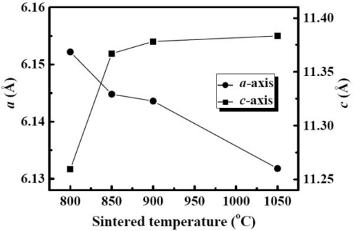 The evolution of lattice parameters for YMnO3 samples sintered at different temperatures. The uncertainty is contained within the area of the suitable mark.
