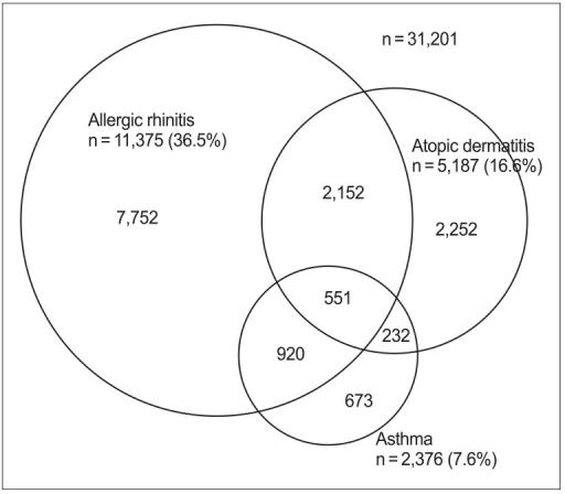 Venn diagrams illustrating the associations among the s open i venn diagrams illustrating the associations among the symptoms of atopic dermatitis asthma and allergic ccuart Choice Image