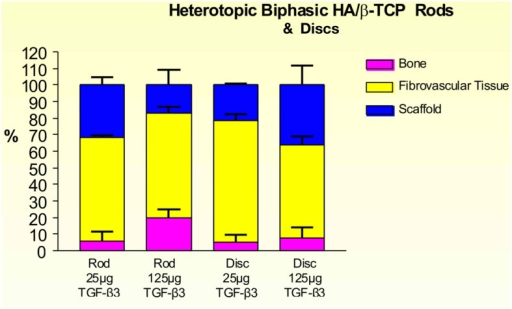 Distribution of newly formed bone, fibrovascular tissue and residual scaffold material in heterotopic implants, 30 days after implantation with 25 and 125 μg hTGF-β3, in biphasic HA/β-TCP rods and disks.