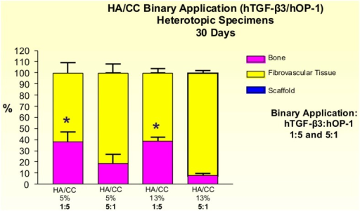 Distribution of newly formed bone, fibrovascular tissue and residual hydroxyapatite/calcium carbonate (HA/CC) material in heterotopic implants, 30 days after implantation with binary application of hTGF-β3: hOP-1 at 1:5 and 5:1 ratio by weight in coral-derived HA/CC implants with 5 and 13% conversion. Significant differences (p < 0.05), as detected by Bonferroni's multiple comparison test, were noted for HACC 5% + hTGF-β3:OP-1 (1:5) and HACC 13% + hTGF-β3:OP-1 (1:5) compared to the inverse ratio (5:1).