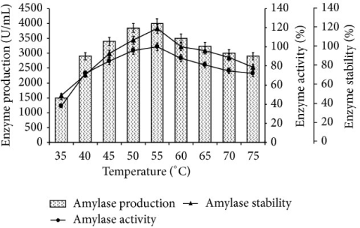 Effect of temperature on amylase production, activity, and stability. The flasks were inoculated with culture in the medium and were incubated at different temperature (35–75°C) for 24 h at pH 7.0. For enzyme activity, reaction mixture was incubated at different temperatures (35–75°C) and for stability enzyme was preincubated at respective temperatures for 1 h and reaction was conducted as standard assay method. Error bars presented mean values of ±standard deviation of triplicates of three independent experiments.