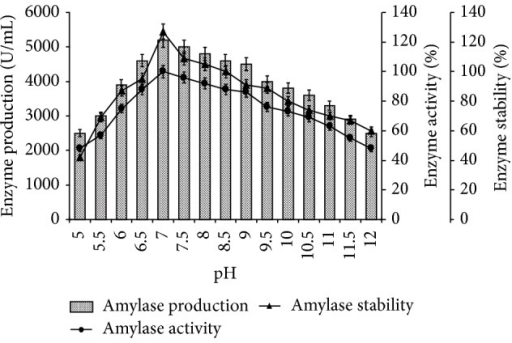 Effect of pH on amylase production, activity, and stability. The flasks were inoculated with culture and were incubated at different pH (5–12) for 24 h at 55°C. For enzyme activity, the reaction was assayed at respective pH and for stability enzyme was preincubated with buffers (100 mM, in ratio 1 : 1) of different pH (5–12) at 55°C for 1 h and assayed by standard assay method. Error bars presented mean values of ±standard deviation of triplicates of three independent experiments.