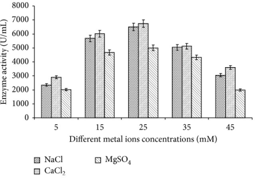 Effect of different concentration of metal ions (NaCl, CaCl2, and MgSO4) on amylase production. Test flasks contained different concentrations (5 mM to 45 mM) of metal ions (NaCl, CaCl2, and MgSO4) in the medium. The flasks were inoculated with culture and were incubated at initial pH 7.0, 55°C for 24 h. For enzyme activity, the reaction was assayed by standard assay method. Error bars presented mean values of ±standard deviation of triplicates of three independent experiments.