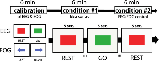 Experimental design: after calibration, all participants controlled the BNCI system under two conditions. During condition #1, EEG was used, while during condition #2 merged EEG and EOG signals were used for BNCI control of the hand exoskeleton. During EEG calibration, either a red square (indicating to rest) or green square (indicating to engage in motor-imagery) was shown. For EOG calibration, participants were asked to either look to the left (blue arrow to the left) or to the right (blue arrow to the right). For evaluation of BNCI control, a visual cue indicated not to move (red square) or to close the hand exoskeleton (green square) over 6 minutes in a random order. Visual indications were separated by inter-trial-intervals (ITIs) of 4-6 sec.