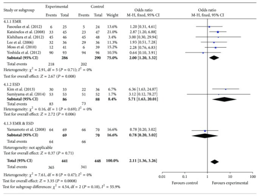 Meta-analysis results of en bloc resection rate between the two groups.