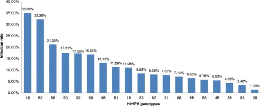 The prevalence of each genotype hrHPV in multiple infections by Tellgenplex™ HPV DNA Test