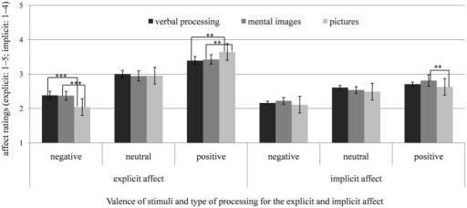 Means and SEs of the explicit (SAM, scale: 1–5) and implicit affect ratings (AMP, scale: 1–4) after verbal processing (counting syllables), mental imagery, and looking at pictures of negative, neutral, and positive stimuli for the depressed group (DG). *p < 0.05; **p < 0.01; ***p < 0.001.