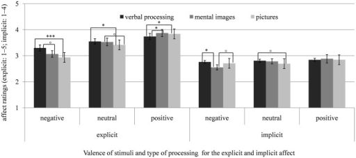 Means and SEs of the explicit (SAM, scale: 1–5) and implicit affect ratings (AMP, scale: 1–4) after verbal processing (counting syllables), mental imagery, and looking at pictures of negative, neutral, and positive stimuli for the control group (CG). ∘p < 0.10; *p < 0.05; **p < 0.01; ***p < 0.001.