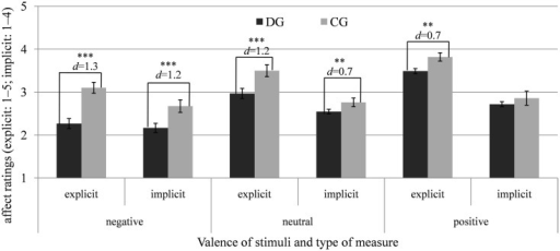 Means and SEs of the explicit (SAM, scale: 1–5) and implicit affect ratings (AMP, scale: 1–4) after negative, neutral, and positive stimuli (pooled for the conditions) for the depressed (DG) and control group (CG). *p < 0.05; **p < 0.01; ***p < 0.001; d = Cohen's d (effect size).