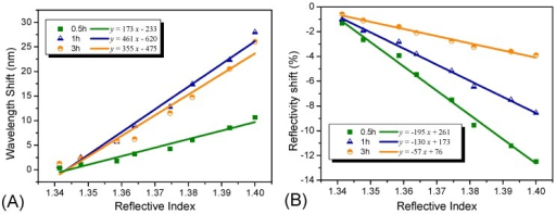 Refractive index sensitivities of the Ag NP-based sensors with different coating time of 0.5 h, 1 h, and 3 h. (A) illustrates the wavelength shifts comparison of the Ag NP-based sensors with three different coating times; (B) illustrates the optical intensity shifts comparison of the Ag NP-based sensors with three different coating time.