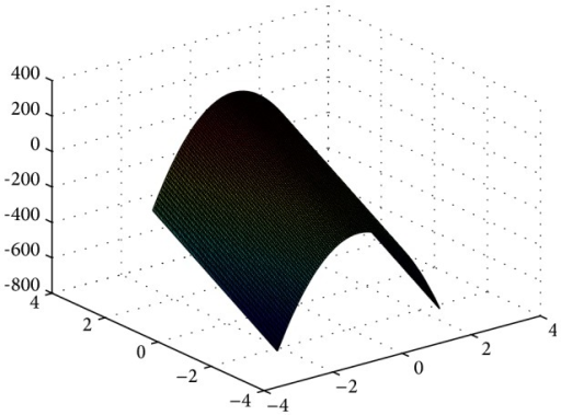 3D surface figure of Rosenbrock function.